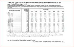 U.S. Census 2012 Report. Percent First Marriages Ending in Divorce by No. of Years
