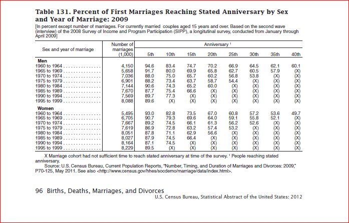 Updates in michigan family law divorce process percent first marriages ending in divorce by no of years solutioingenieria Images