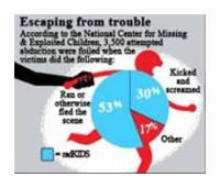 NCMEC_Preventing_Abduction